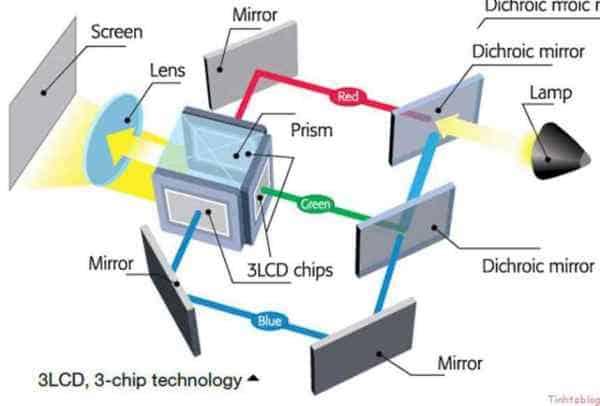 cấu tạo của máy chiếu project