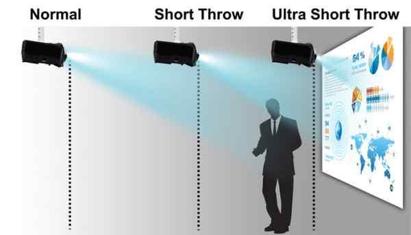 sự khác nhau của máy chiếu gần và máy chiếu xa