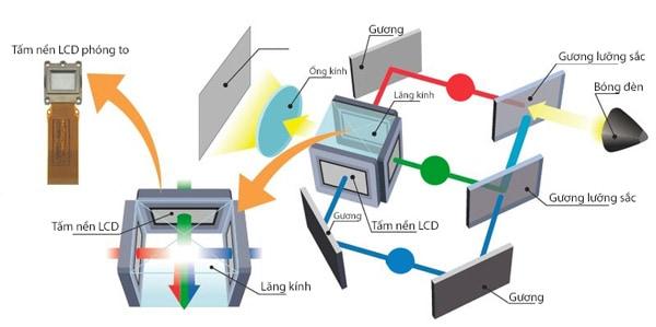 công nghệ 3LCD